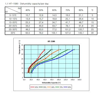 STAHLMANN Luftentfeuchter Bautrockner LE158 – Bild 5