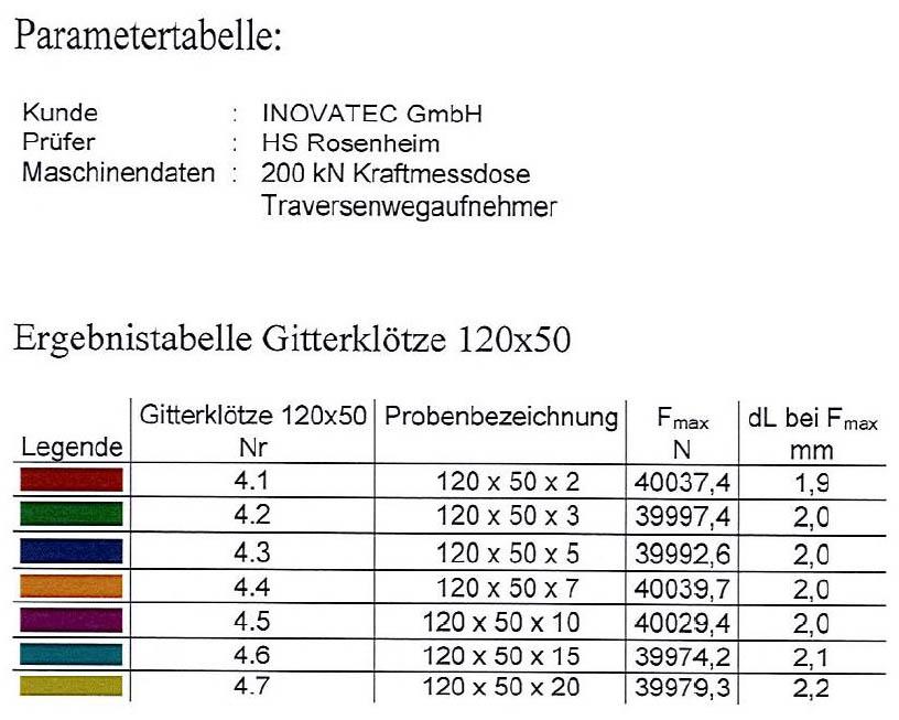 Tabelle 120 x 50