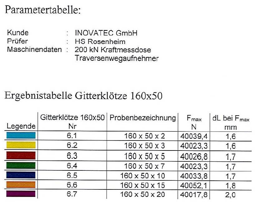 Tabelle 160 x 50