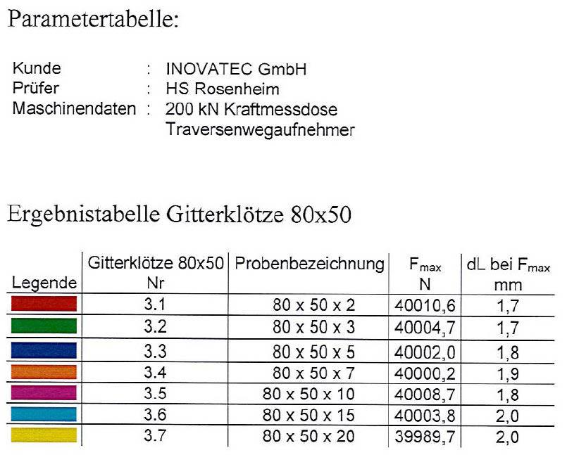 Parameter 80 x 50