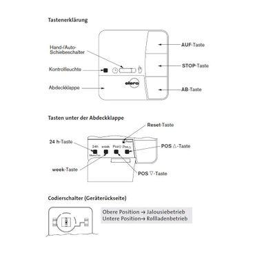 Elero MemoTec Wandsender Set inkl. ProLine Rahmen – Bild 2