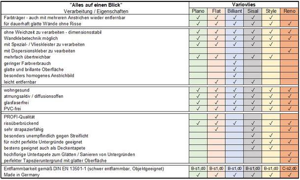 8 Rollen Erfurt Variovlies Reno Tapete Renoviervlies 60m² online kaufen