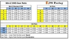 PN 126pitch / 24T / 24Z / STD / Motorritzel aus Delrin 002