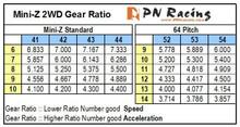 400320 / PN STD / 10Z 10T / Motorritzel / Delrin / Pro Match Delrin Pinion 10T (2pcs)  002