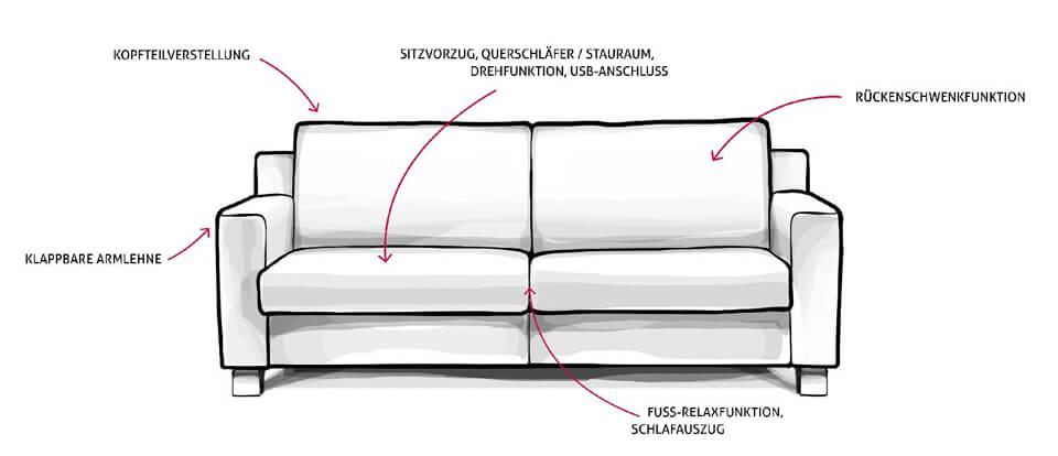 ES brand - Esquisse d'un canapé avec toutes ses fonctionnalités