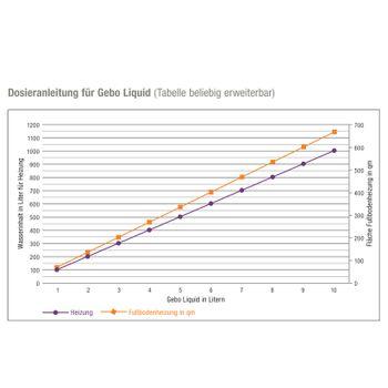 Liquid L 2l Dichtmittel Flüssigdichtmittel für Heizungsanlagen – Bild $_i