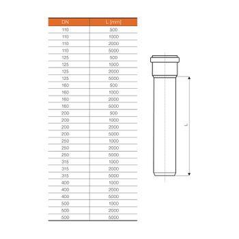 Ostendorf KG Rohr DN125 1000 mm 1m KGEM 125mm Kunststoff Abwasserrohr Kanalrohr – Bild $_i