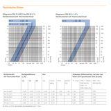 Heimeier Ventilunterteil 1/2 Zoll Axial Heizkörperventil Thermostatventil