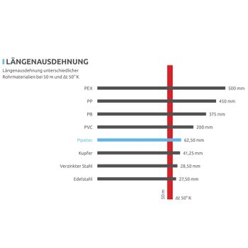 Aluverbundrohr 16x2 / 6 mm rot 50m Mehrschichtverbundrohr – Bild $_i