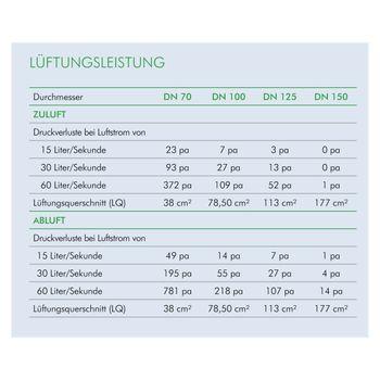 Flachdach Raumentlüfter Abwasserbelüfter DN 125 Klemm-Anschluss – Bild $_i