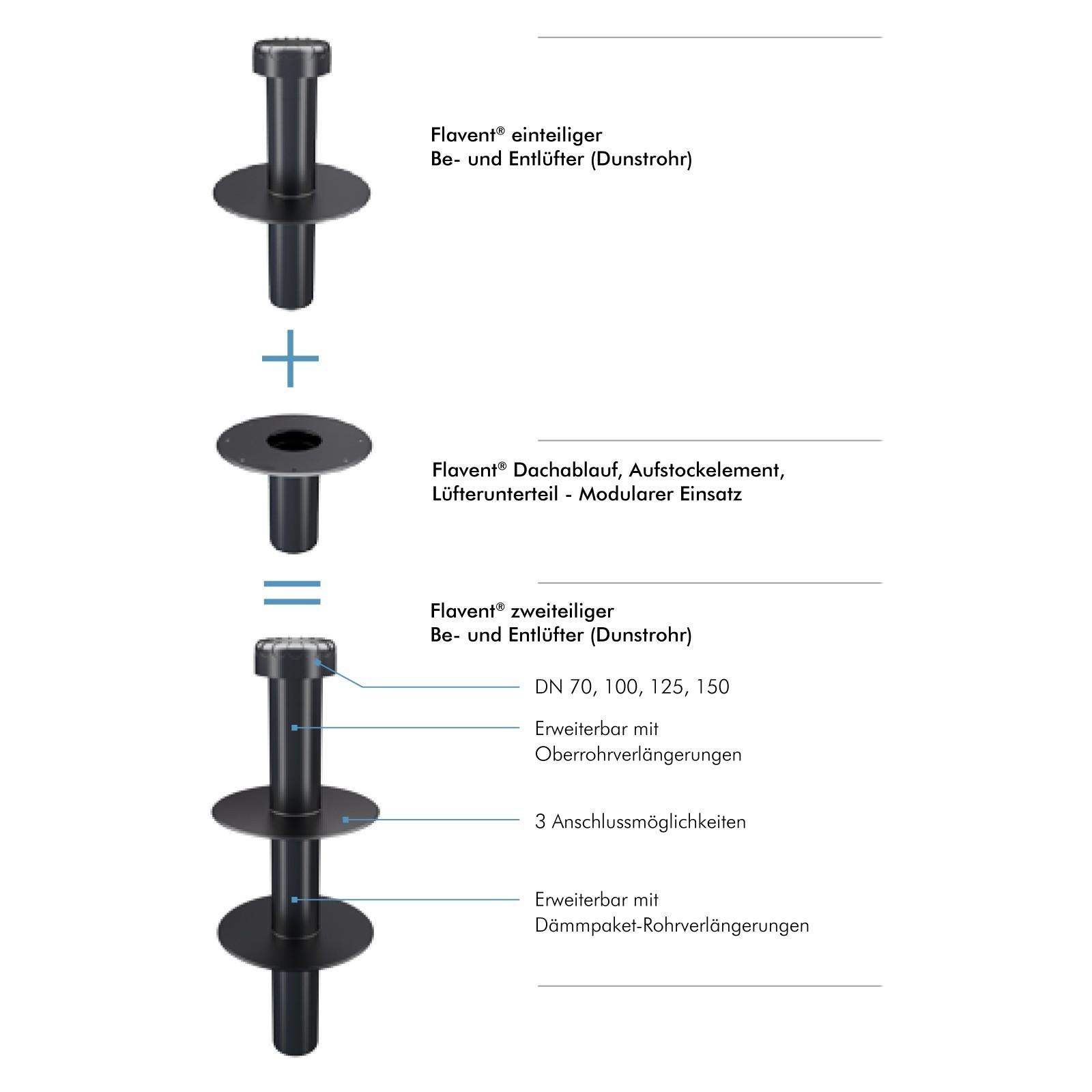 Flachdach Raumentlüfter Abwasserbelüfter DN 150 PVC-Anschluss
