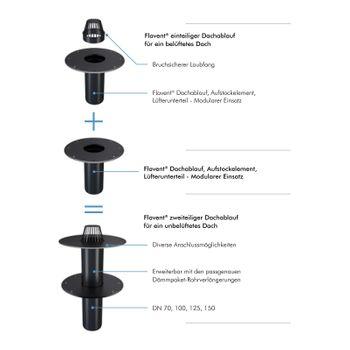 Flachdach Dachablauf Aufstockelement Lüfterunterteil DN 70 PVC-Anschluss – Bild $_i