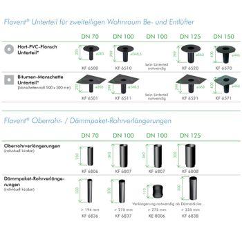 Flachdach Dämmpaket Rohr Verlängerung DN 70 (kürzbar) – Bild $_i