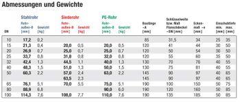 """Temperguss Klemmverbinder 1"""" Zoll 33,7 mm Kupplung Stahlrohr – Bild $_i"""