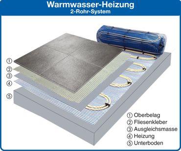 Jollytherm Aquaheat Professional Set Doppelrohr Warmwasser Fußbodenheizung – Bild 2