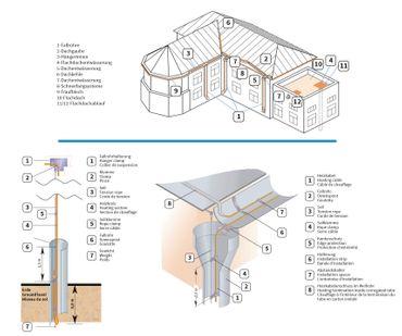 Elektrische Dachrinnenheizung Frostschutz 20 W/m | zum Schutz vor Frostschäden – Bild 2