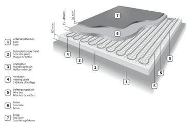 Elektrische Freiflächenheizung mit Thermostat | Frostschutz 300 W/m² | zum Schutz vor Schnee und Eis – Bild 5