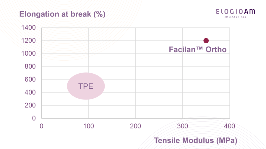 Facilan Ortho vs. TPE