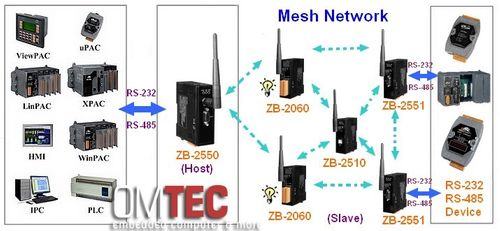 ZB-2550-T RS-485 / RS-232 to ZigBee Converter (Host) – Bild 5