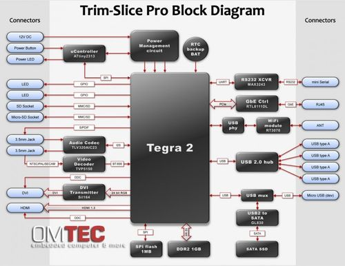 Trim-Slice Pro - Ubuntu Linux pre-installed – Bild 4
