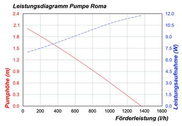 Solar-Pumpen-System Roma LED komplettes Set     – Bild 7