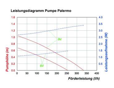 Solar-Pumpen-System   Palermo LED komplettes Set – Bild 2