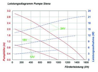 Solar-Pumpen-System Siena LED komplettes Set     – Bild 6