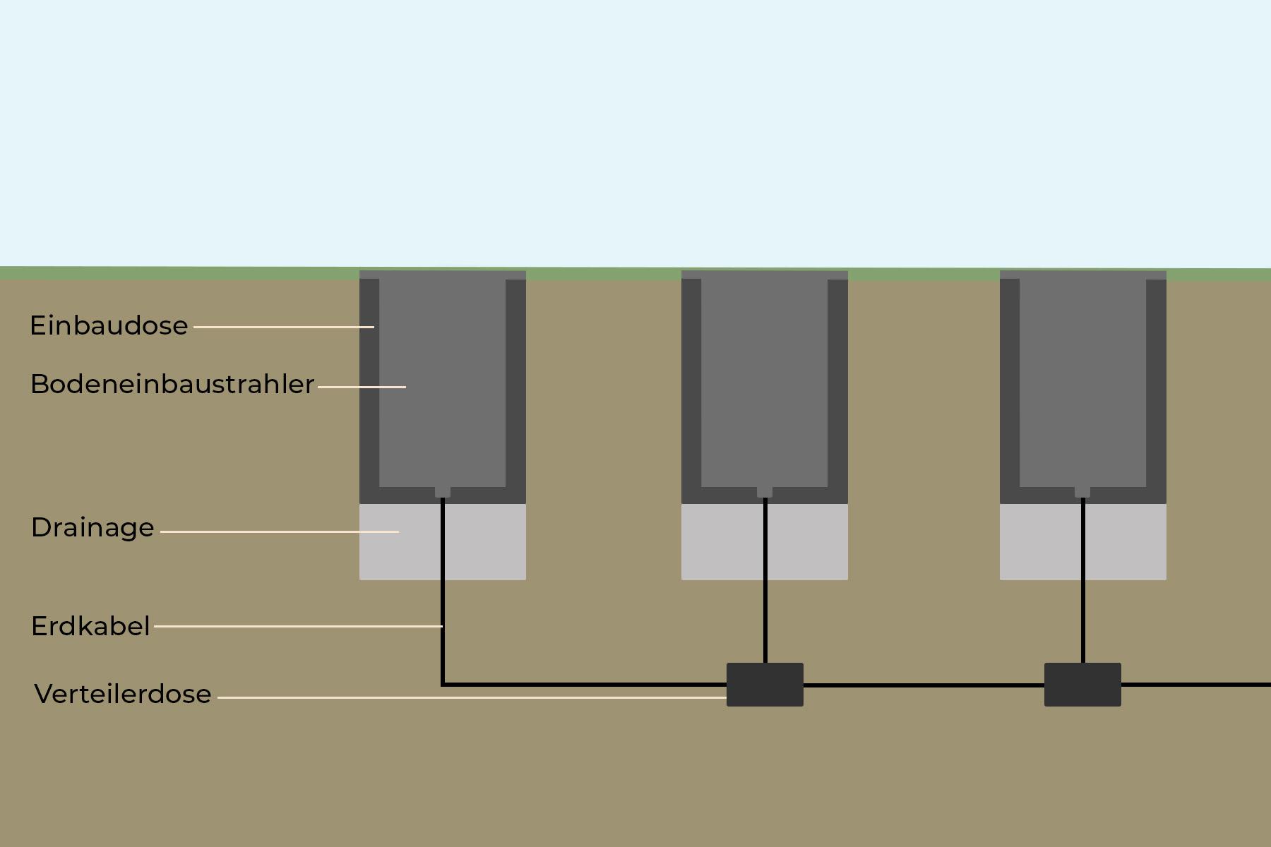 Grafik zum Verbinden von mehreren Bodeneinbaustrahlern mit Kabeldosen