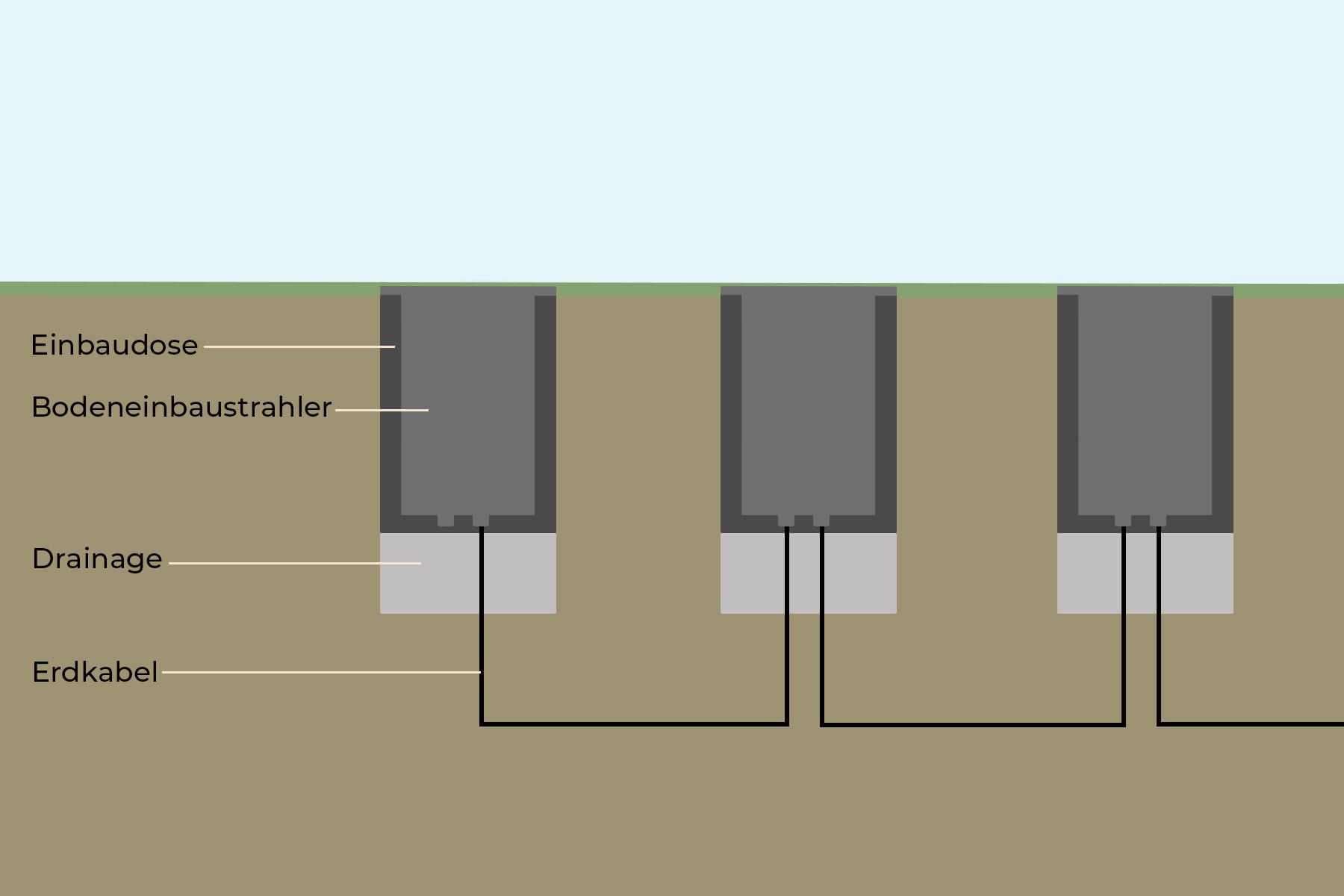 Mehrere Bodeneinbaustrahler werden miteinander ohne Verteilerdose verbunden