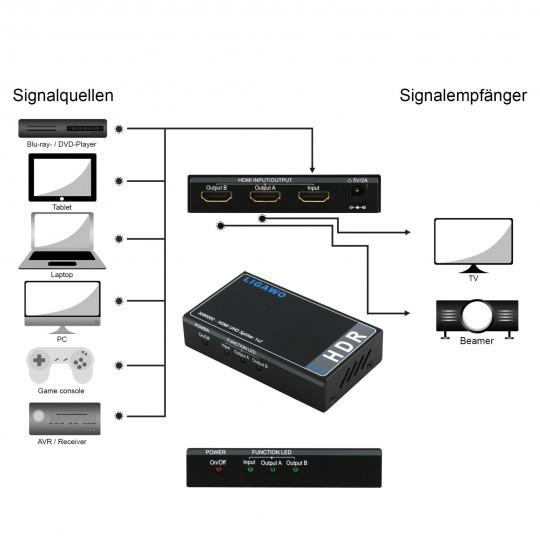 Ligawo 3090060 HDR HDMI Splitter 1x2 – Bild 2