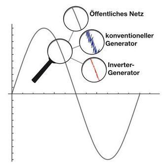 Güde Inverter Stromerzeuger / Notstromaggregat ISG 1000 – Bild $_i