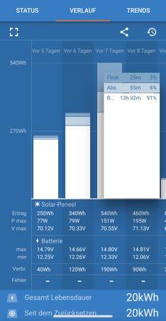 220 Watt Solaranlage für Mercedes Marco Polo (W447) ab BJ2014 autark Solarstrom für deinem Camper - inkl. Einbau – Bild 12