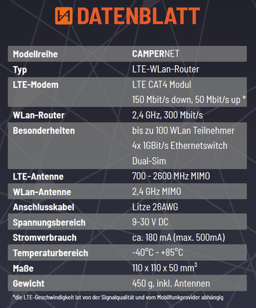 CamperNet LTE/WLAN MiMo Router mit LTE & Wlan MiMo Antenne – Bild 18