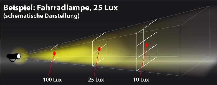Schema: Lichtausbreitung Lux Messung