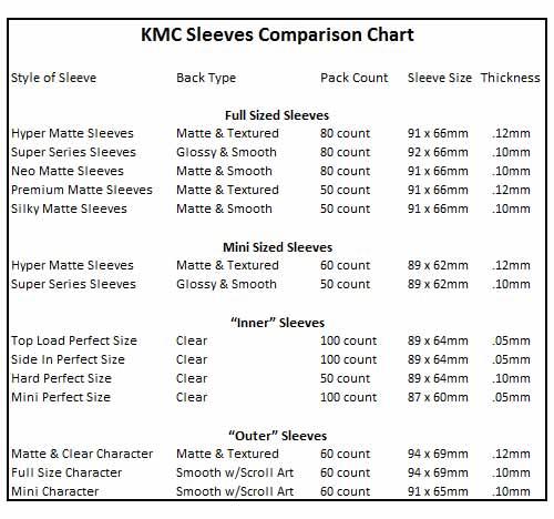 KMC Sleeves Vergleichsübersicht