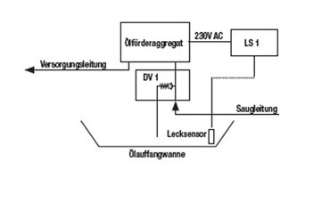 Druckentlastungsventil DV 1 Nr. 754.912 – Bild 2