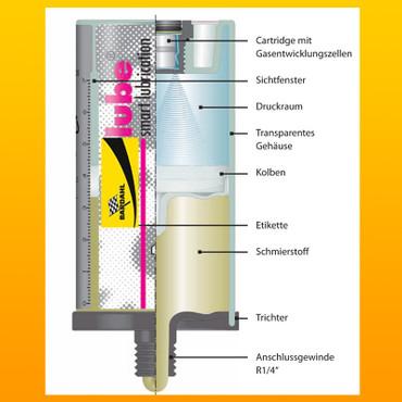 BARDAHL POLY S2 Vollsynthesefett el. Schmierstoffgeber SL125 – Bild 4