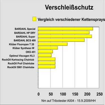BARDAHL SUPER HAFT/KETTENSCHMIERSTOFF - 5 Liter Kanne – Bild 3