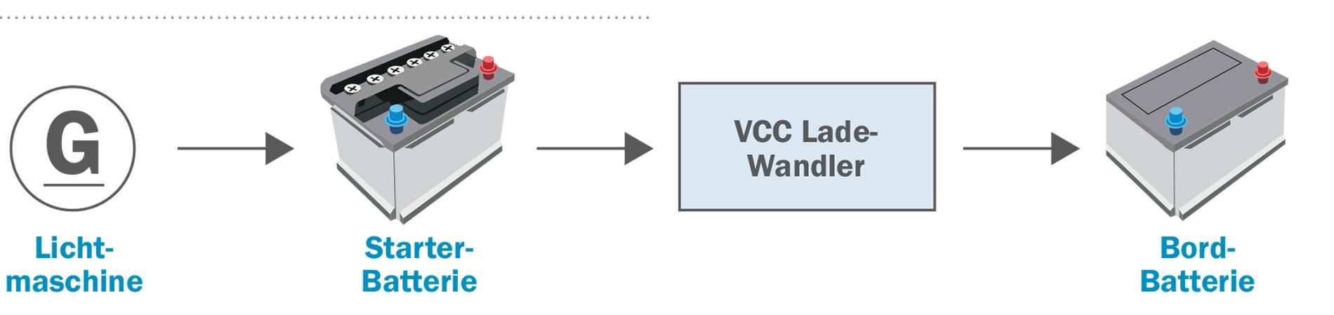 Votronic Ladewandler VCC 1212-30