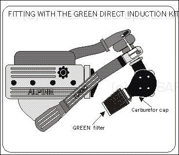 GREEN Direct-Kit - P117 - RENAULT R5 1,4L ALPINE TURBOBj.: 81>85108 PS / 79 kW