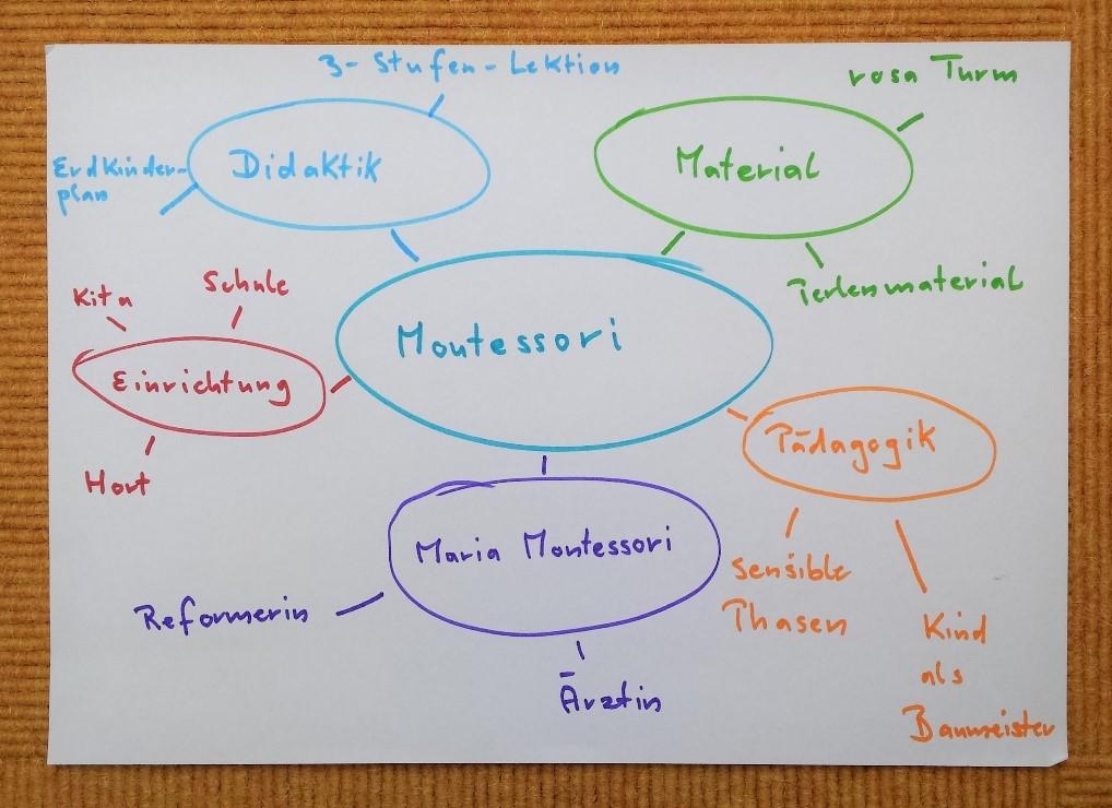 """Beispiel für ein Mindmapping zum Thema """"Montessori"""""""