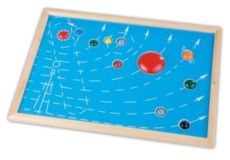 Die Planetentafel mit 9 Planeten, dem Mond und der Sonne.