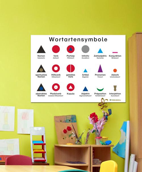 Lernplakat Montessori Wortartensymbole