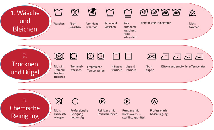 Wäschepflege Symbole