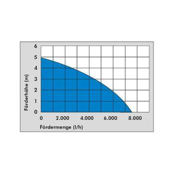 Güde GS 4002 P Schmutzwassertauchpumpe 7500l/h Schmutzwasserpumpe Tauchpumpe – Bild 5