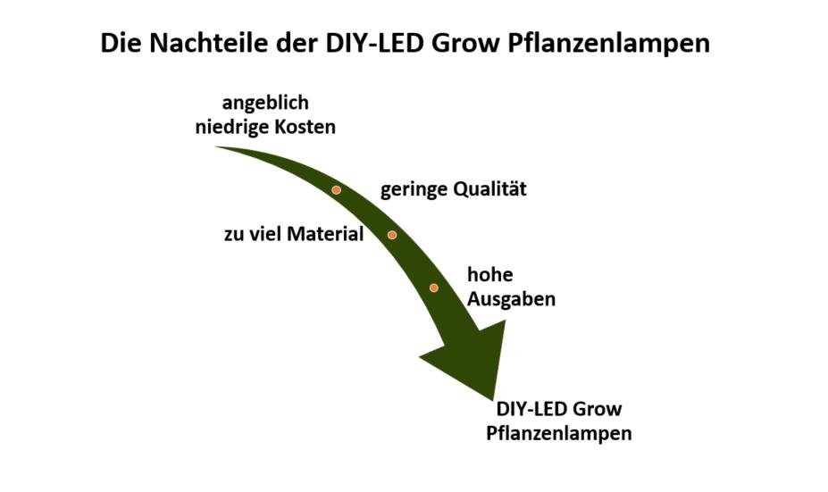 DIY LEd Grow Pflanzenlampe Nachteile