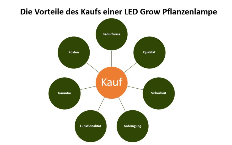 DIY LED Grow Pflanzenlampe Vorteile Kauf