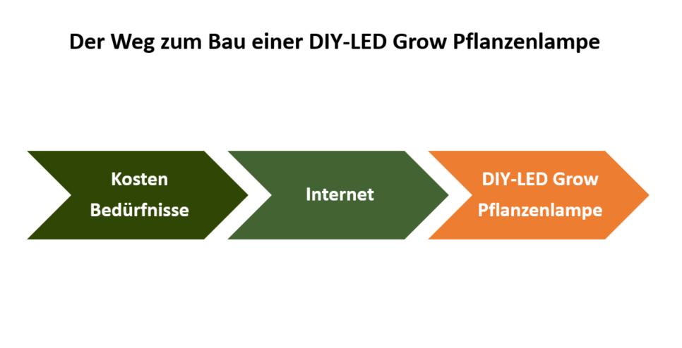 DIY LED Grow Pflanzenlampe Weg