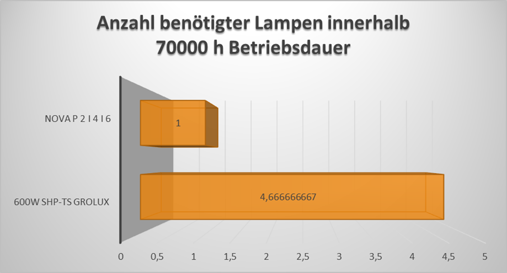 LED-vs-NDL Betriebsdauer