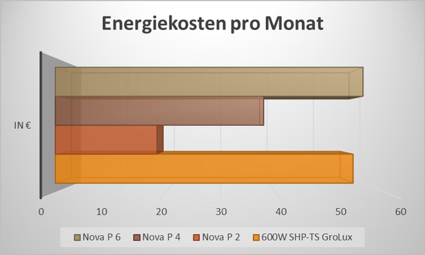 LED-vs-NDL Energiekosten
